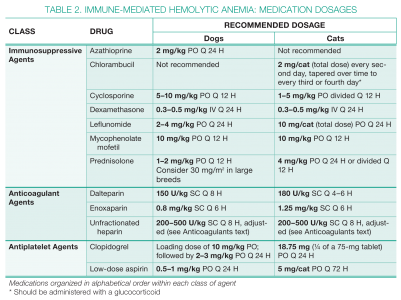 030414 Mgmt Immune Table 2