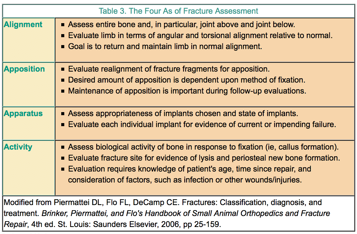 Orthopedic Follow-Up Evaluations: Identifying Complications
