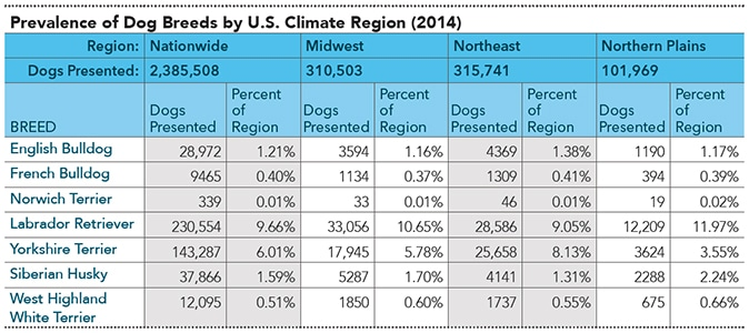 2015_0506_Banfield_Breeds_Table2