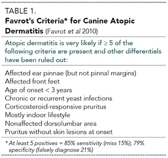 2015_0506_DD_Canine Atopic Derm_Table1