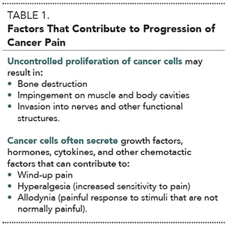 2015_0506_EO_Cancer Pain_Table1
