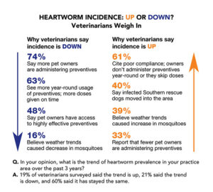 FIGURE. Courtesy American Heartworm Society (heartwormsociety.org)