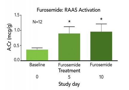 FIGURE 1. Mean urine aldosterone-to-creatinine ratio (A:Cr) in 12 normal dogs challenged with furosemide at 2 mg/kg Q 12 H. At day 5 and 10, the RAAS is activated and, with continuous treatment, stays activated for at least 10 days. The urine A:Cr ratio indicates the amount of aldosterone found in the urine over 24 hours and reflects RAAS activation.