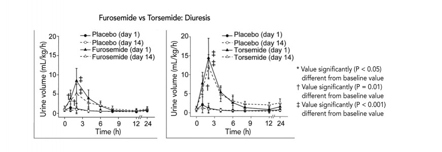 FIGURE 3. Crossover study performed in normal dogs that compared urine volume of dogs receiving oral furosemide (2 mg/kg Q 12 H) and torsemide (0.2 mg/kg Q 12 H) acutely and after 14 days of treatment. In the dogs receiving torsemide, note the higher peak at days 1 and 14, slightly later peak, and greater duration of enhanced urine flow compared with dogs that received furosemide. Most important, in the dogs receiving furosemide, note the decline in diuresis on day 14 compared with the lack of resistance on day 14 in dogs receiving torsemide.