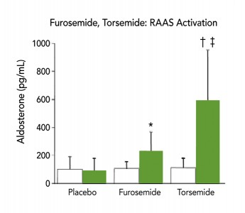 FIGURE 7. Serum aldosterone concentrations in normal dogs receiving placebo, furosemide, or torsemide on days 1 (white bar) and 14 (green bar). Note the 6-fold increase with torsemide. This finding is potentially related to RAAS activation or blockade of MR. If the former, this effect would be a disadvantage of using torsemide as opposed to furosemide. * = value significantly (P < 0.05) different from short-term administration value; † = value significantly (P = 0.01) different from placebo treatment value; ‡ = value significantly (P = 0.01) different from value of the corresponding furosemide administration