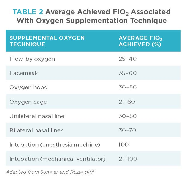 Providing Supplemental Oxygen to Patients | Today's