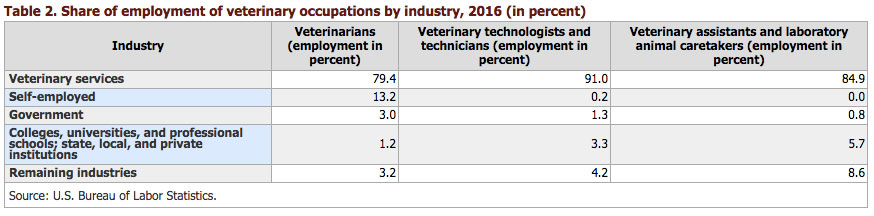 Employment in all three veterinary occupations is concentrated in the veterinary services industry