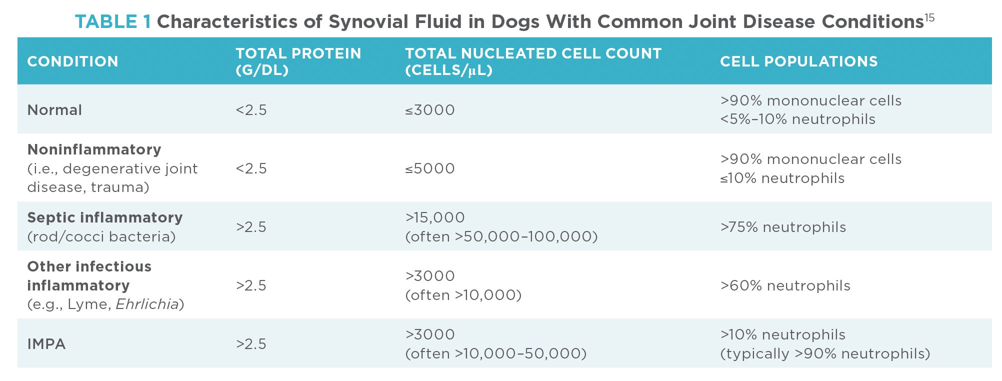 Canine Immune-Mediated Polyarthritis