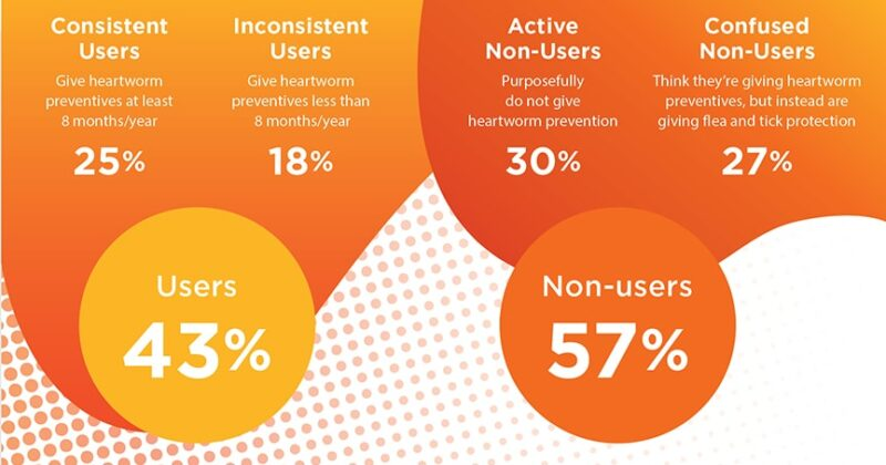 Figure 1. Heartworm Preventive Users vs. Non-users