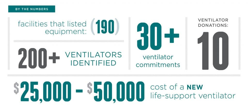 ventilators donated by veterinarians for coronavirus efforts