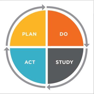 Figure 2. The PDSA Cycle
