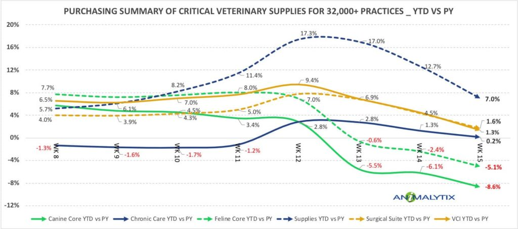 veterinary business data covid-19