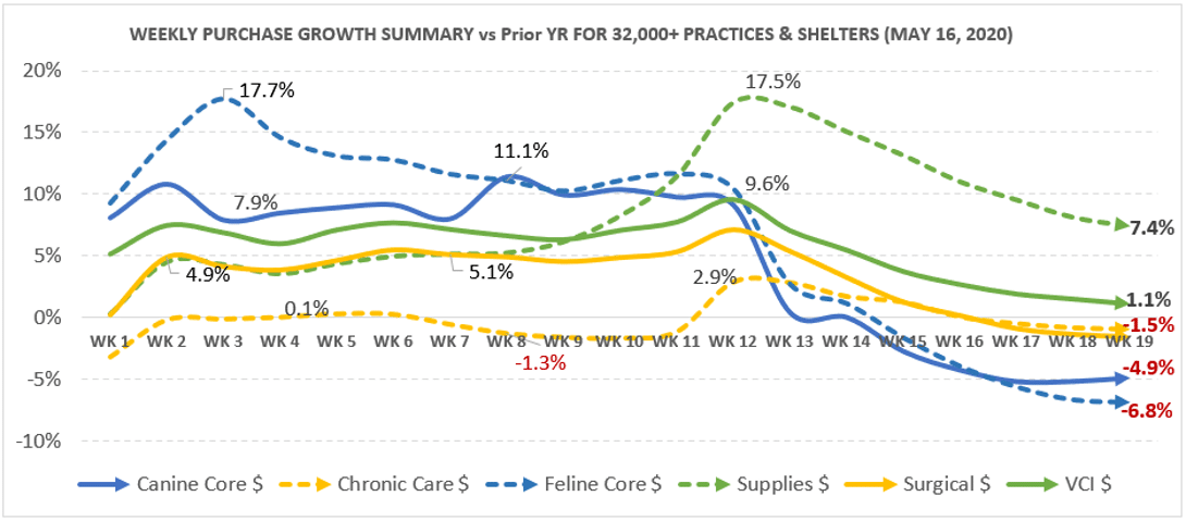 veterinary practice purchasing trends